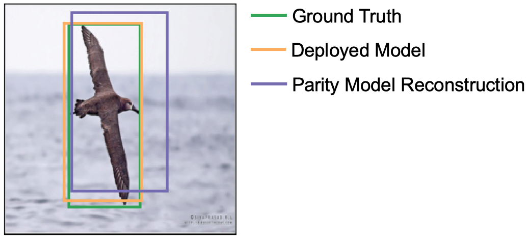 Bounding boxes returned by a parity model's reconstruction compared to that of the original model.